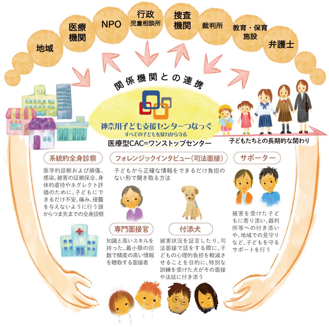 子どもたちを暴力から守る!NPO神奈川子ども支援センター「つなっぐ」